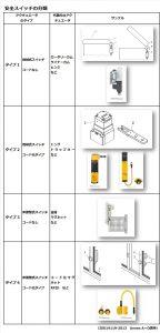 安全スイッチの分類1