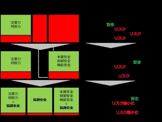 161103 Safety2.0 説明図-1